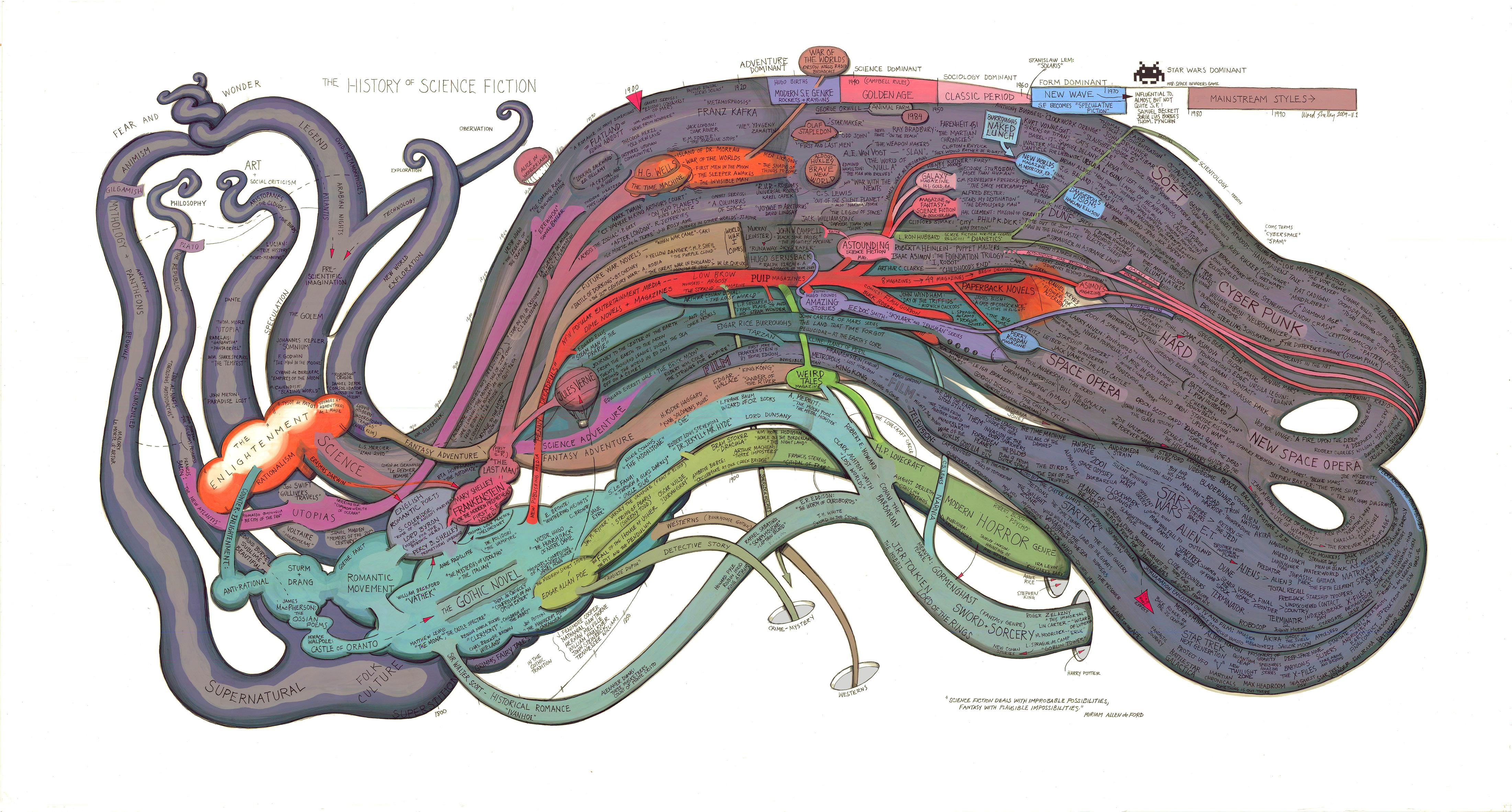 Mapa Conceptual Historia de la Ciencia-ficción